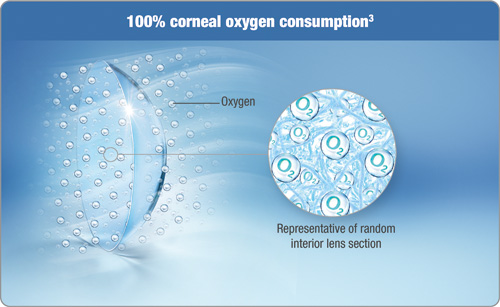 100% oxygen consumption in OASYS® Contact Lenses help eyes stay bright.