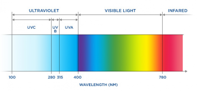 UV damage   Johnson and Johnson Vision Care